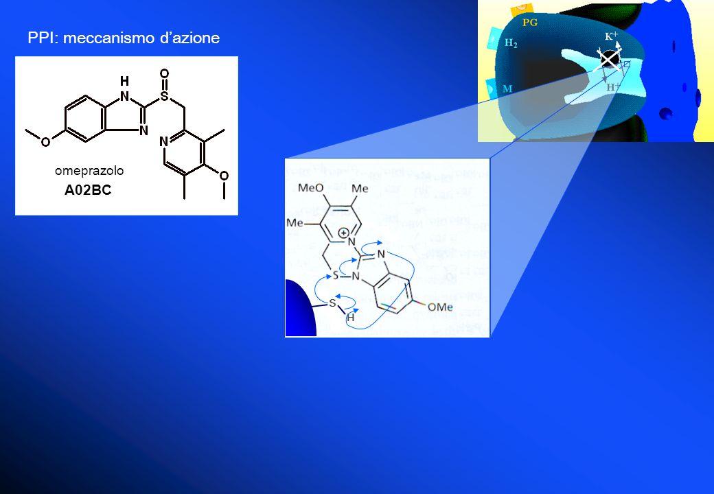 PPI: meccanismo dazione S H omeprazolo A02BC