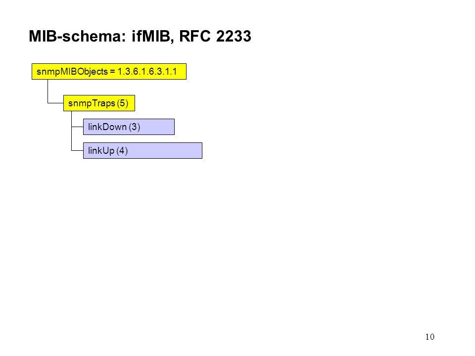 10 snmpMIBObjects = 1.3.6.1.6.3.1.1 snmpTraps (5) linkDown (3) linkUp (4) MIB-schema: ifMIB, RFC 2233