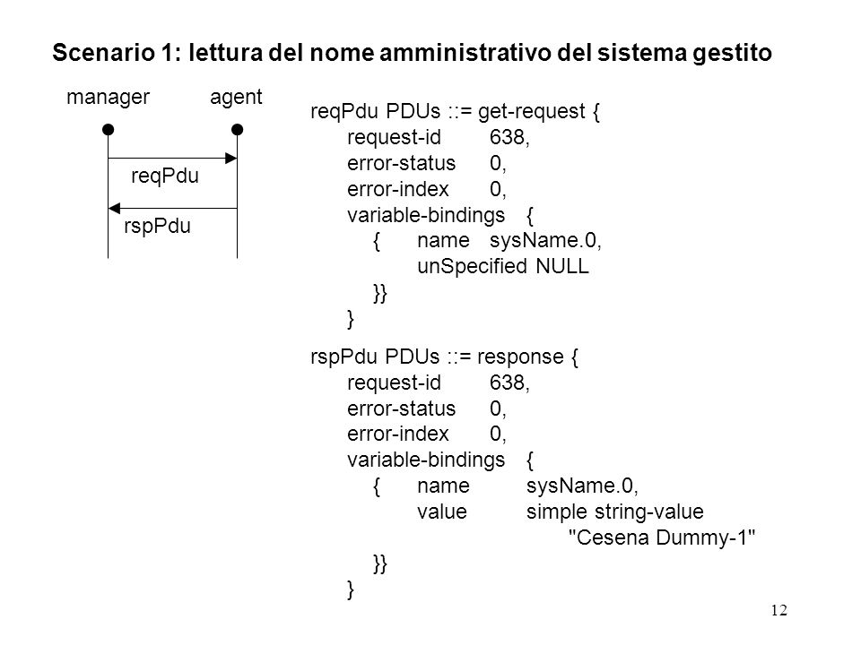 12 Scenario 1: lettura del nome amministrativo del sistema gestito manageragent reqPdu rspPdu reqPdu PDUs ::= get-request { request-id638, error-status0, error-index0, variable-bindings{ {namesysName.0, unSpecified NULL }} } rspPdu PDUs ::= response { request-id638, error-status0, error-index0, variable-bindings{ {namesysName.0, value simple string-value Cesena Dummy-1 }} }