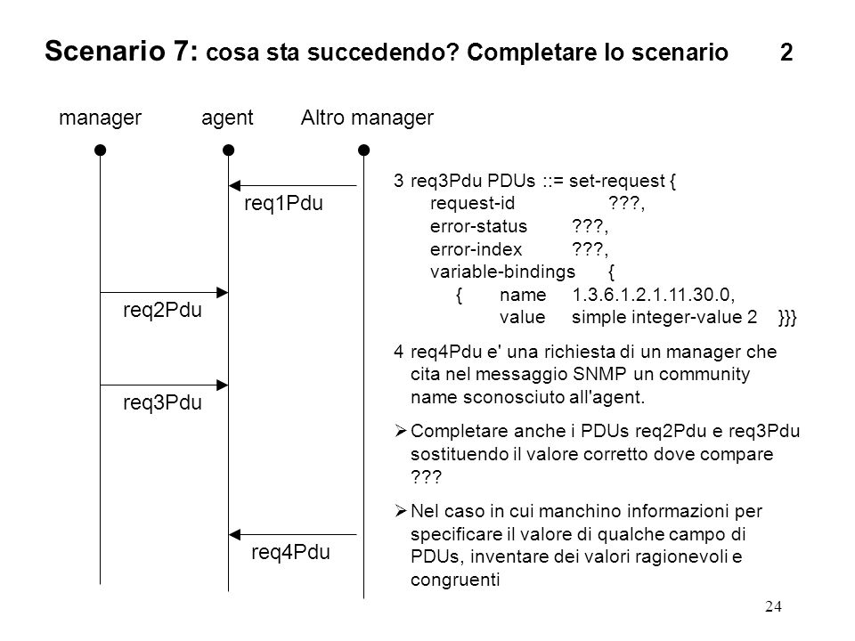 24 manageragent req2Pdu 3req3Pdu PDUs ::= set-request { request-id , error-status , error-index , variable-bindings{ {name , value simple integer-value 2 }}} 4req4Pdu e una richiesta di un manager che cita nel messaggio SNMP un community name sconosciuto all agent.