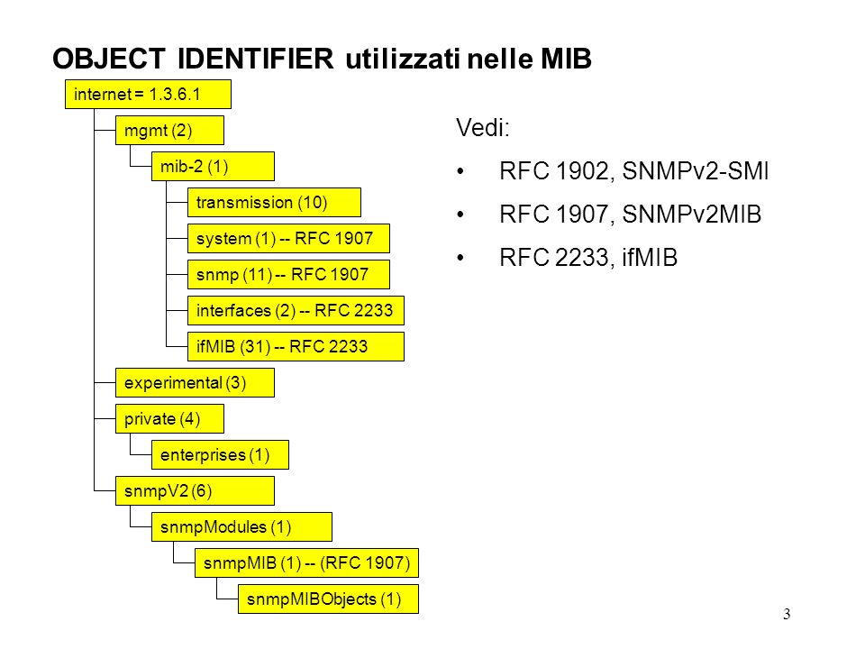 3 OBJECT IDENTIFIER utilizzati nelle MIB internet = mgmt (2) mib-2 (1) experimental (3) private (4) enterprises (1) snmpV2 (6) snmpModules (1) snmpMIB (1) -- (RFC 1907) snmpMIBObjects (1) transmission (10) Vedi: RFC 1902, SNMPv2-SMI RFC 1907, SNMPv2MIB RFC 2233, ifMIB system (1) -- RFC 1907 snmp (11) -- RFC 1907 interfaces (2) -- RFC 2233 ifMIB (31) -- RFC 2233