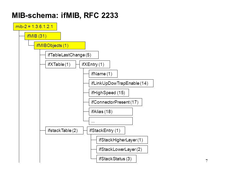 7 MIB-schema: ifMIB, RFC 2233 mib-2 = 1.3.6.1.2.1 ifMIB (31) ifMIBObjects (1) ifTableLastChange (5) ifXTable (1)ifXEntry (1) ifName (1) ifLinkUpDowTrapEnable (14) ifHighSpeed (15) ifConnectorPresent (17) ifAlias (18)...