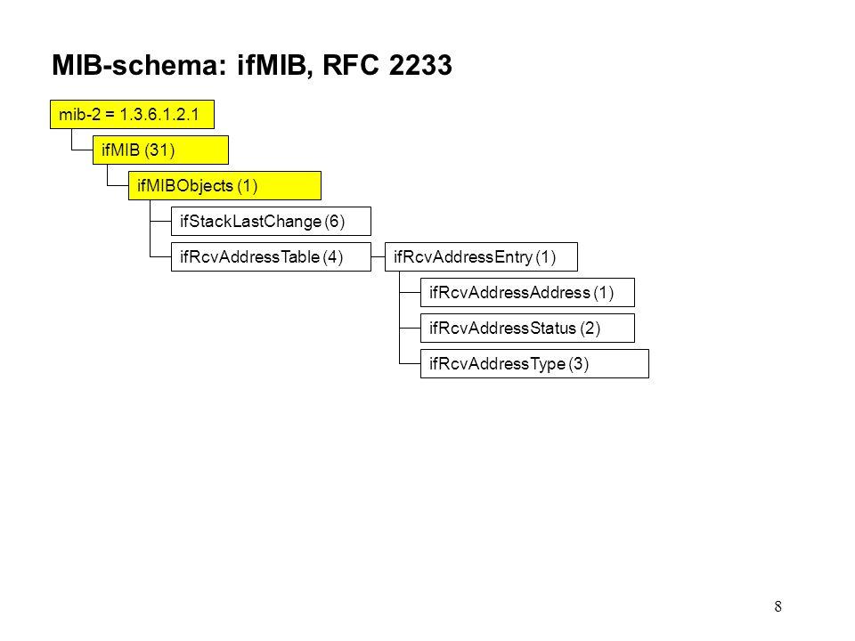 8 MIB-schema: ifMIB, RFC 2233 mib-2 = 1.3.6.1.2.1 ifMIB (31) ifMIBObjects (1) ifStackLastChange (6) ifRcvAddressTable (4)ifRcvAddressEntry (1) ifRcvAddressAddress (1) ifRcvAddressStatus (2) ifRcvAddressType (3)