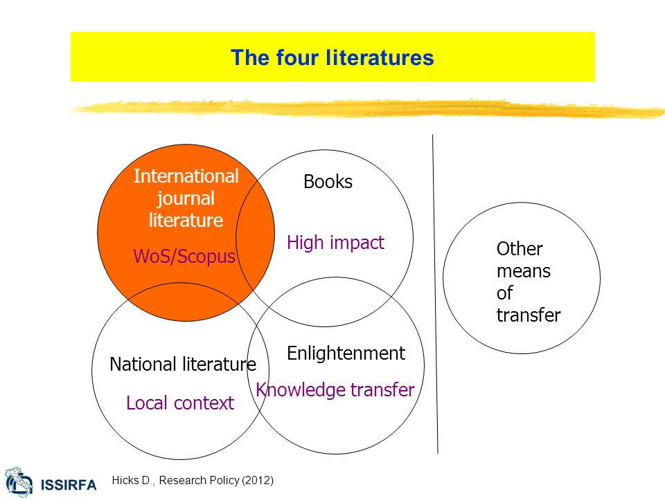 International journal literature WoS/Scopus Books High impact National literature Local context Enlightenment Knowledge transfer Other means of transfer The four literatures Hicks D., Research Policy (2012)