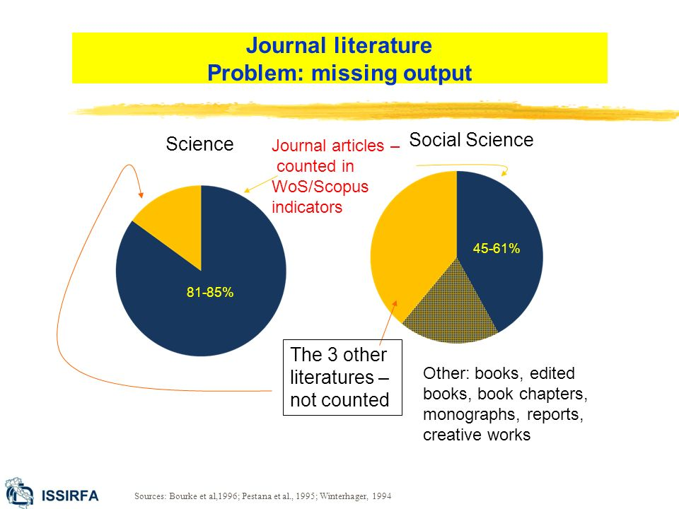 Science Social Science Journal articles – counted in WoS/Scopus indicators The 3 other literatures – not counted Other: books, edited books, book chapters, monographs, reports, creative works Sources: Bourke et al,1996; Pestana et al., 1995; Winterhager, 1994 81-85% 45-61% Journal literature Problem: missing output
