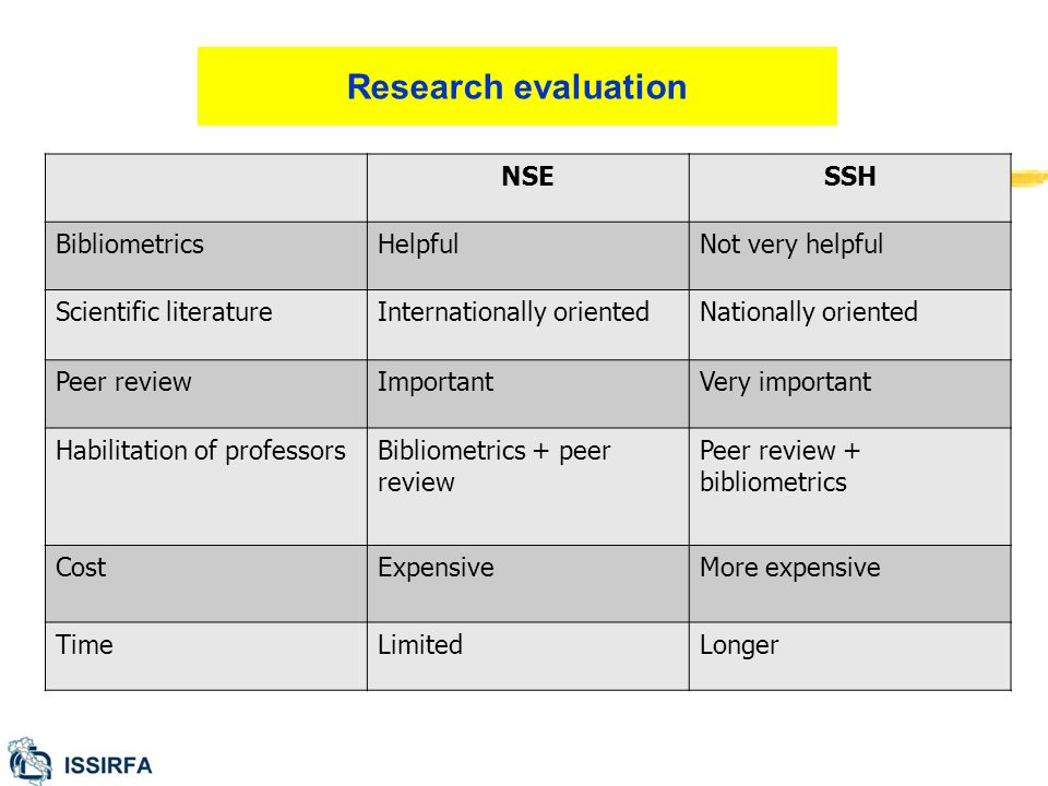 Research evaluation NSESSH BibliometricsHelpfulNot very helpful Scientific literatureInternationally orientedNationally oriented Peer reviewImportantVery important Habilitation of professorsBibliometrics + peer review Peer review + bibliometrics CostExpensiveMore expensive TimeLimitedLonger