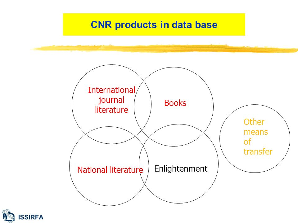 International journal literature Books National literature Enlightenment Other means of transfer CNR products in data base