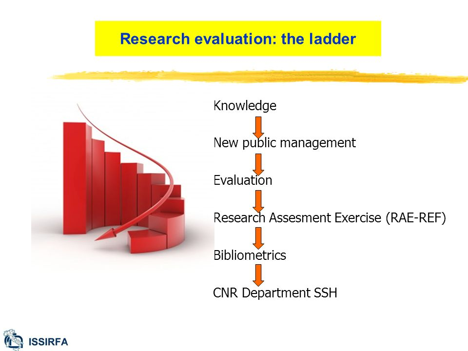 New public management Evaluation Research Assesment Exercise (RAE-REF) Bibliometrics CNR Department SSH Research evaluation: the ladder