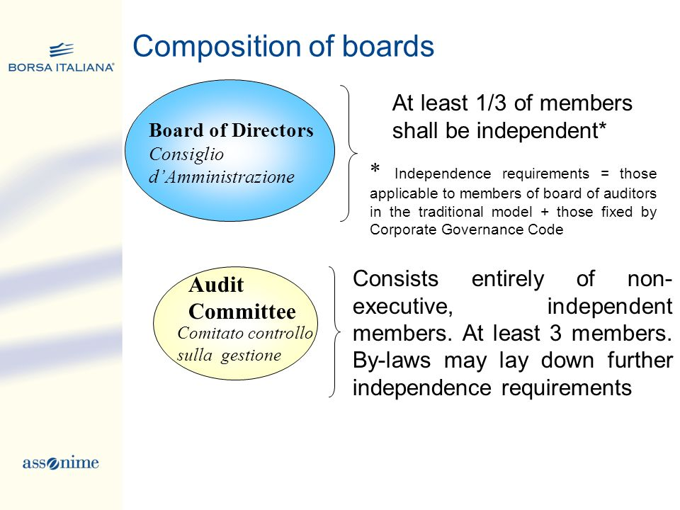 Composition of boards Board of Directors Consiglio dAmministrazione At least 1/3 of members shall be independent* * Independence requirements = those