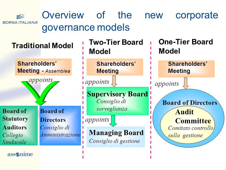Traditional Model Board of Statutory Auditors Collegio Sindacale Board of Directors Consiglio di Amministrazione Shareholders Meeting - Assemblea appo