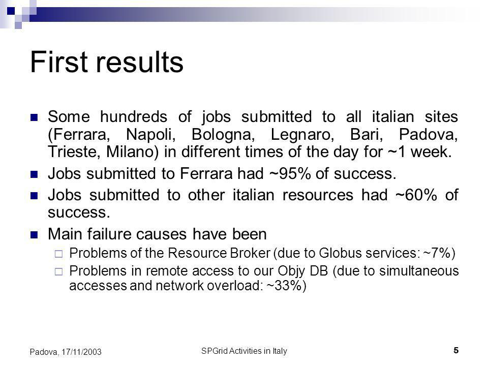 SPGrid Activities in Italy5 Padova, 17/11/2003 First results Some hundreds of jobs submitted to all italian sites (Ferrara, Napoli, Bologna, Legnaro, Bari, Padova, Trieste, Milano) in different times of the day for ~1 week.