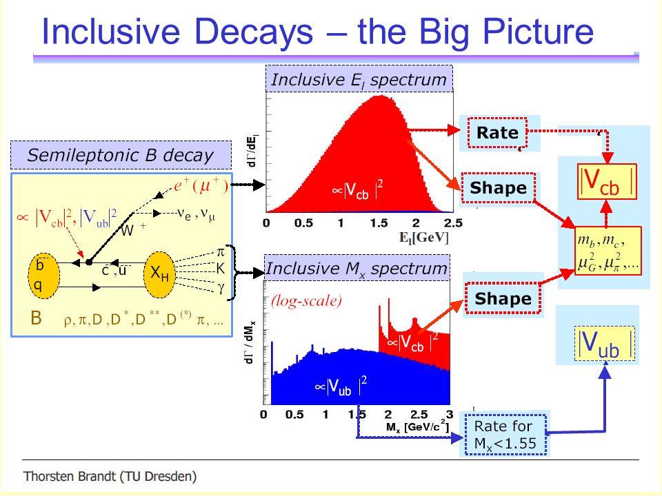 A different theory approach Bosch, Lange, Neubert and Paz (BLNP) Nucl.
