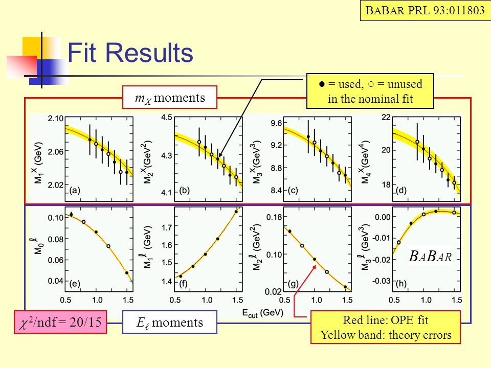 Fit Results Impressive agreement between data and theory identical results obtained in another renorm.
