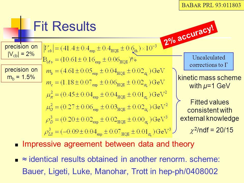 Conclusioni Mole impressionante di risultati sperimentali e teorici Collaborazione virtuosa tra le due comunità Effetto complessivo: –Vcb inclusivo: ~1.5% Accordo impressionante teoria-esperimenti.