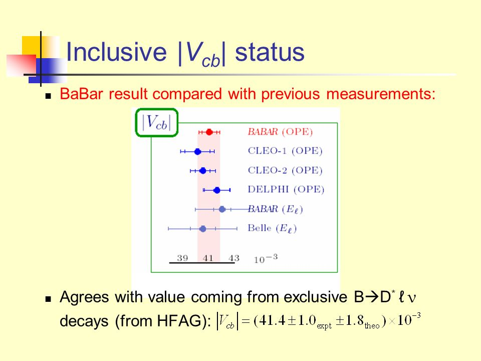 Jochen Dingfelder – CKM Workshop 2005 03/16/05 0 l with SL Tag : Signal Extraction Cut-and-count analysis in cos B, l and m D Signal region: -1.1 < cos B l < 1.0 Subtract m D sidebands remove cominatoric background Subtract other background using MC normalized in -10 < cos B l < -1.5 82 fb -1 45 0