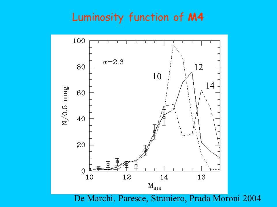 Luminosity function of M4 10 12 14 De Marchi, Paresce, Straniero, Prada Moroni 2004