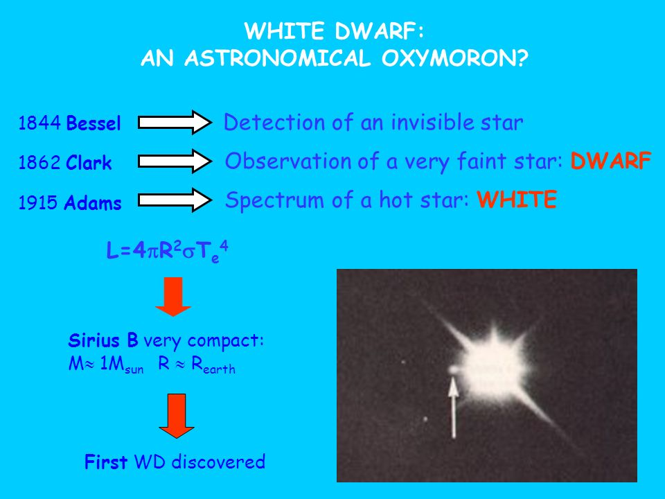 WHITE DWARF: AN ASTRONOMICAL OXYMORON? 1844 Bessel Sirius B very compact: M 1M sun R R earth First WD discovered Detection of an invisible star 1862 C