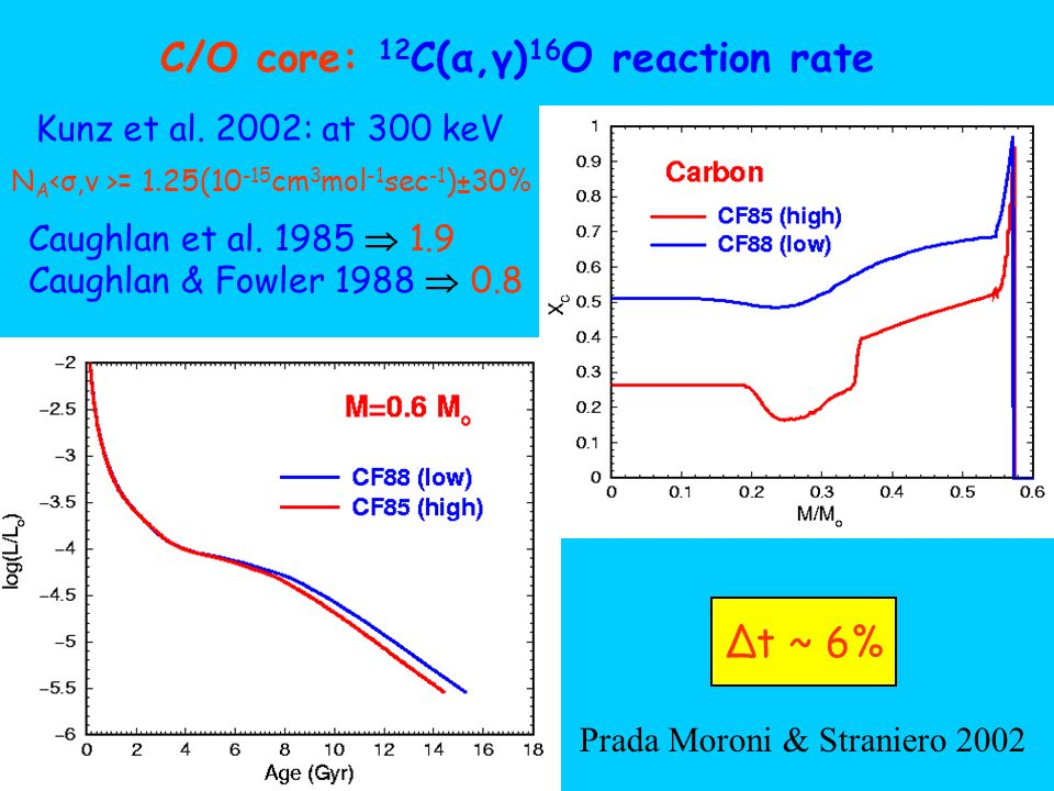 C/O core: 12 C(α,γ) 16 O reaction rate Kunz et al. 2002: at 300 keV Δt ~ 6% N A = 1.25(10 -15 cm 3 mol -1 sec -1 )±30% Caughlan et al. 1985 1.9 Caughl