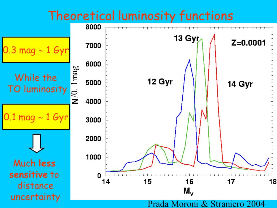 Theoretical luminosity functions 0.3 mag 1 Gyr 0.1 mag 1 Gyr While the TO luminosity Much less sensitive to distance uncertainty Prada Moroni & Strani