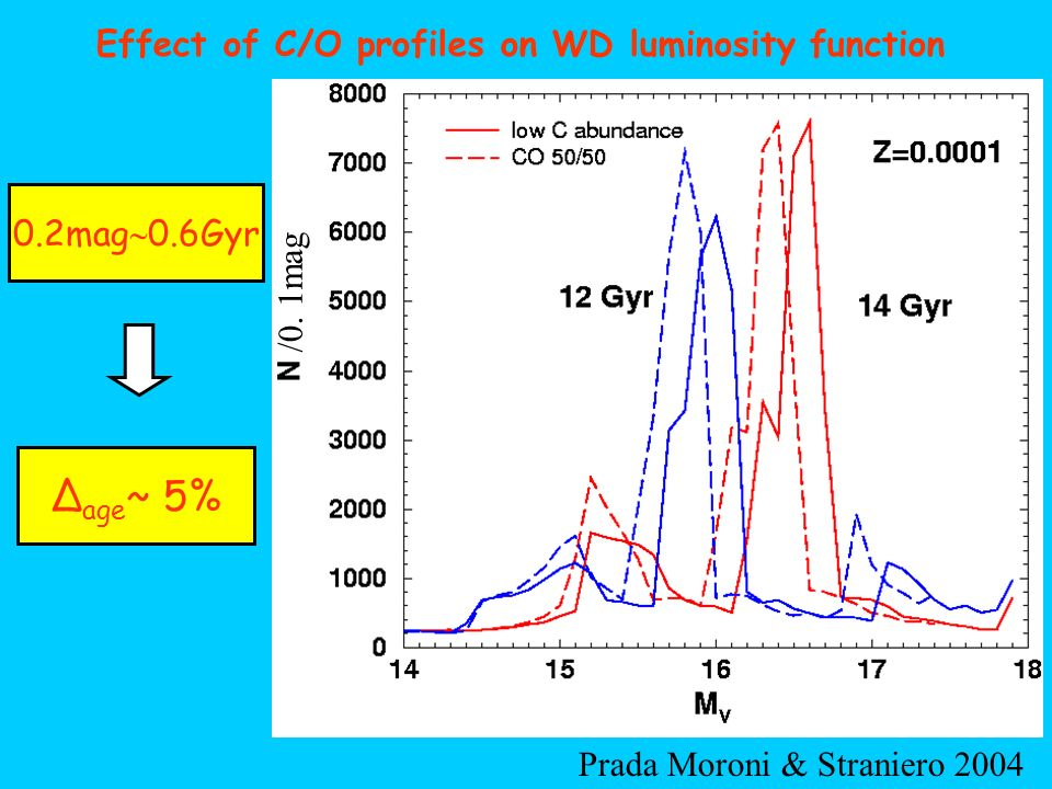 0.2mag 0.6Gyr Effect of C/O profiles on WD luminosity function Δ age ~ 5% Prada Moroni & Straniero 2004 /0. 1mag