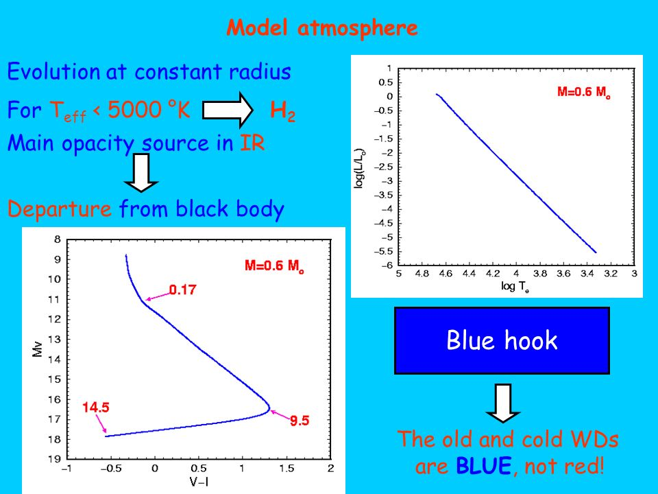 Model atmosphere Evolution at constant radius For T eff < 5000 °KH2H2 Main opacity source in IR Departure from black body Blue hook The old and cold W