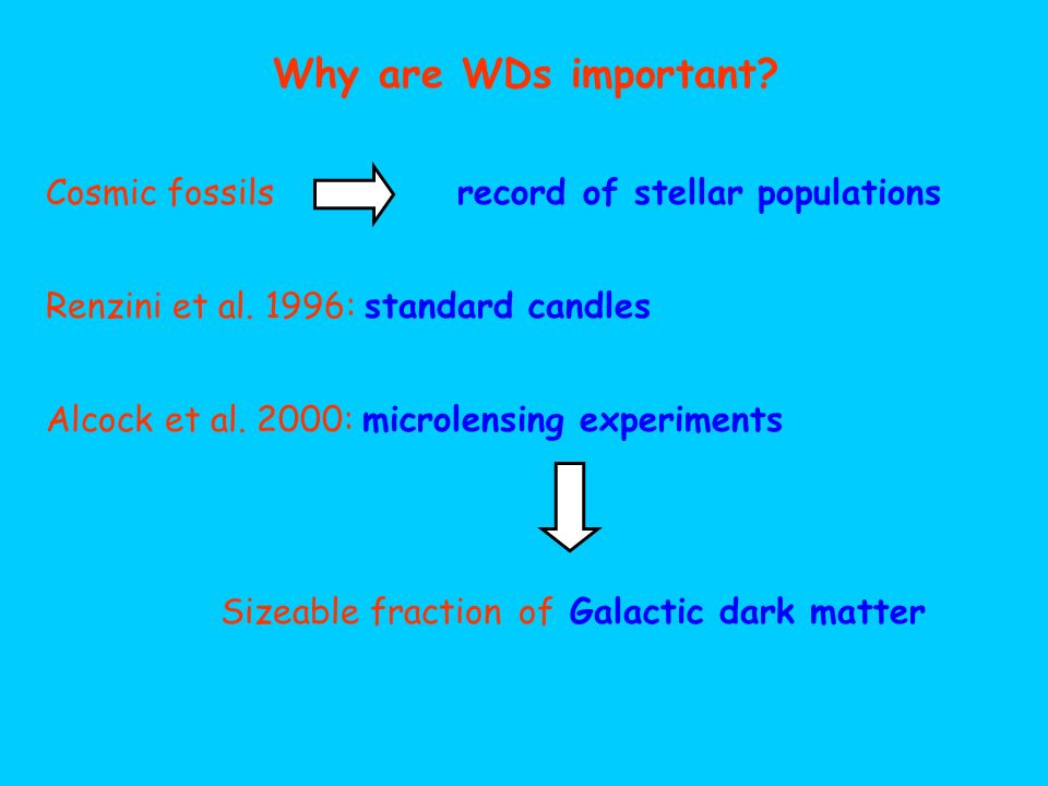 Cosmic fossils record of stellar populations Why are WDs important? Renzini et al. 1996: standard candles Alcock et al. 2000: microlensing experiments