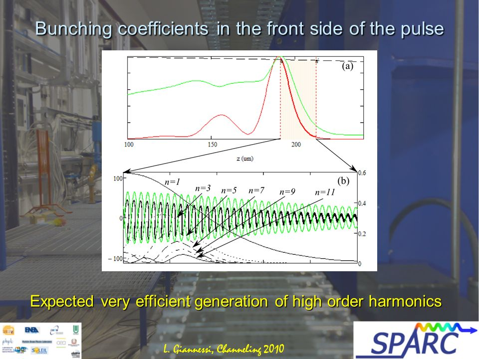 Bunching coefficients in the front side of the pulse Expected very efficient generation of high order harmonics L.