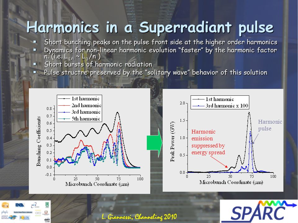 Harmonics in a Superradiant pulse Short bunching peaks on the pulse front side at the higher order harmonics Short bunching peaks on the pulse front side at the higher order harmonics Dynamics for non-linear harmonic evolution faster by the harmonic factor n.