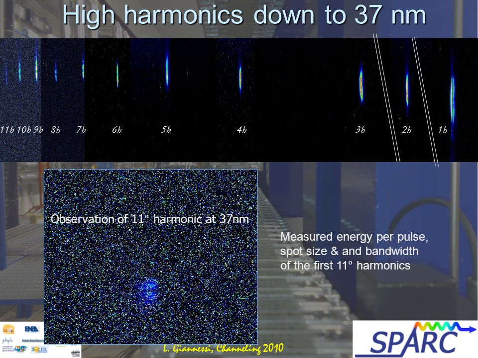High harmonics down to 37 nm Observation of 11° harmonic at 37nm 11h 10h 9h 8h 7h 6h 5h 4h 3h 2h 1h Measured energy per pulse, spot size & and bandwidth of the first 11° harmonics