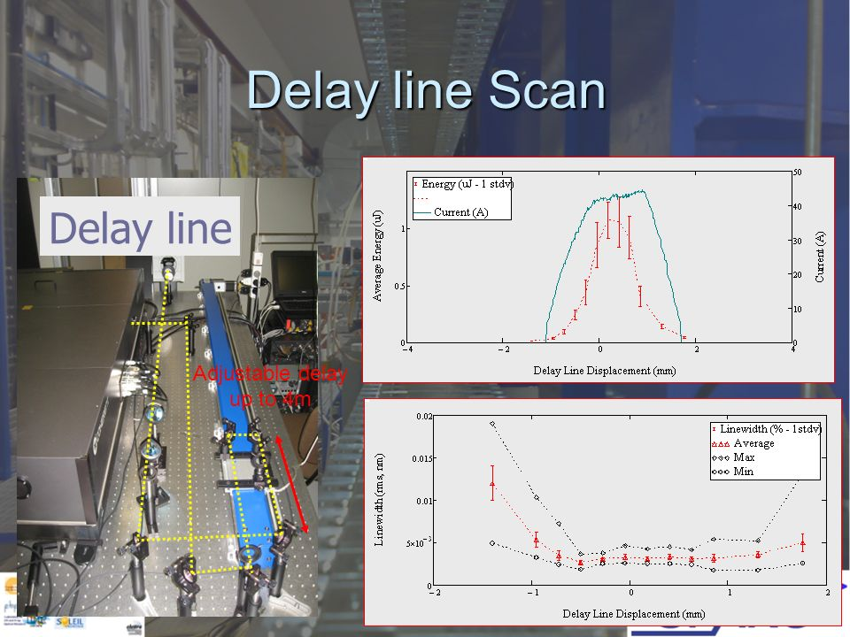 Delay line Scan Adjustable delay up to 4m Delay line
