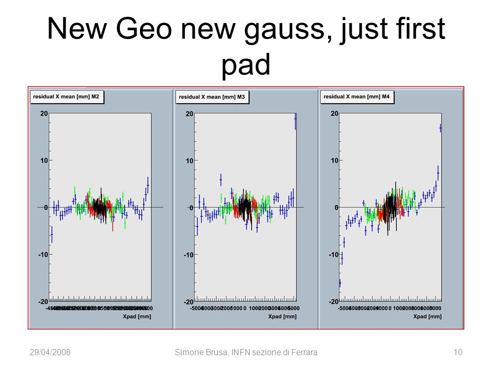 New Geo new gauss, just first pad 29/04/2008Simone Brusa, INFN sezione di Ferrara10