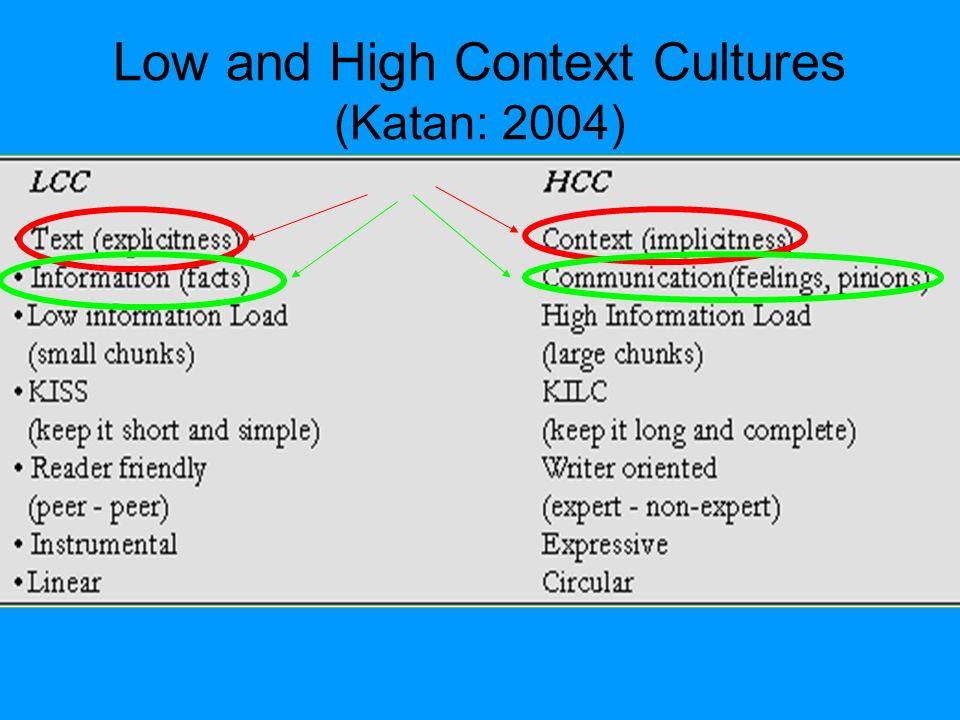 Low and High Context Cultures (Katan: 2004)