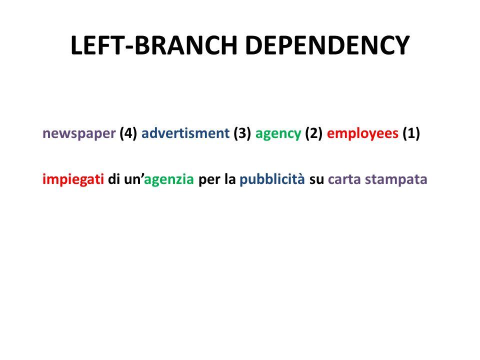 LEFT-BRANCH DEPENDENCY newspaper (4) advertisment (3) agency (2) employees (1) impiegati di unagenzia per la pubblicità su carta stampata