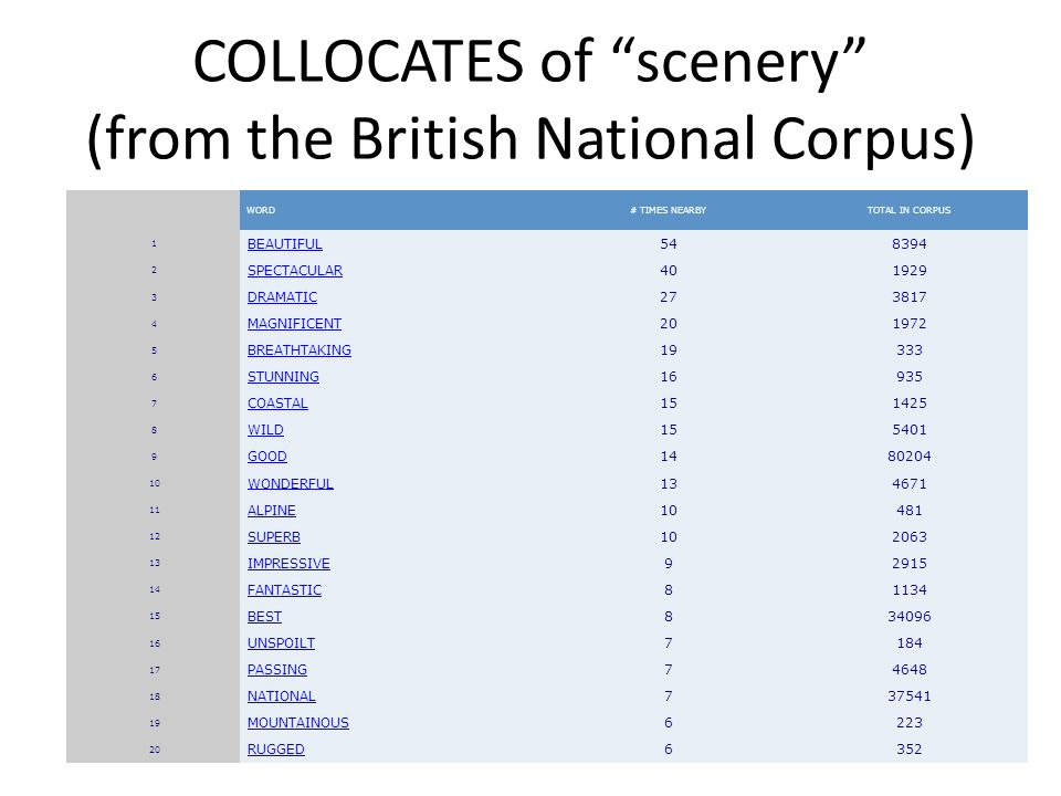 COLLOCATES of scenery (from the British National Corpus) WORD # TIMES NEARBY TOTAL IN CORPUS 1 BEAUTIFUL 54 8394 2 SPECTACULAR 40 1929 3 DRAMATIC 27 3817 4 MAGNIFICENT 20 1972 5 BREATHTAKING 19 333 6 STUNNING 16 935 7 COASTAL 15 1425 8 WILD 15 5401 9 GOOD 14 80204 10 WONDERFUL 13 4671 11 ALPINE 10 481 12 SUPERB 10 2063 13 IMPRESSIVE 9 2915 14 FANTASTIC 8 1134 15 BEST 8 34096 16 UNSPOILT 7 184 17 PASSING 7 4648 18 NATIONAL 7 37541 19 MOUNTAINOUS 6 223 20 RUGGED 6 352