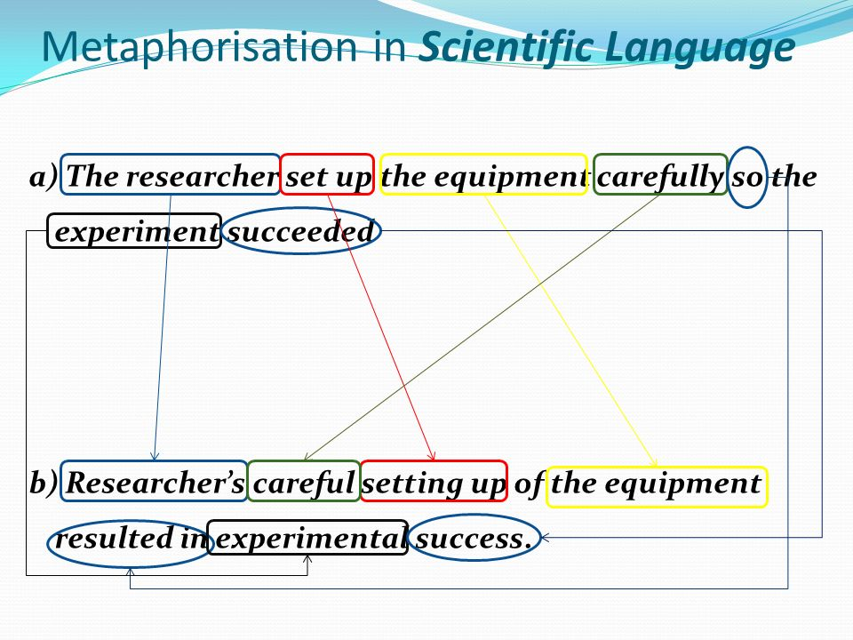 Metaphorisation in Scientific Language a) The researcher set up the equipment carefully so the experiment succeeded b) Researchers careful setting up of the equipment resulted in experimental success.