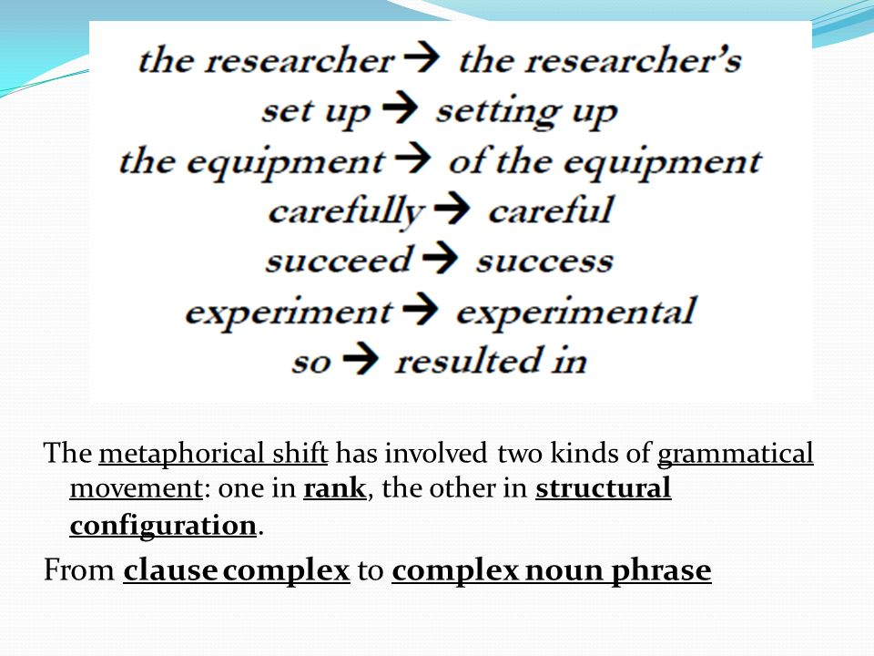 The metaphorical shift has involved two kinds of grammatical movement: one in rank, the other in structural configuration.