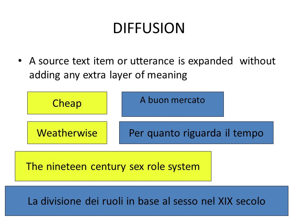 DIFFUSION A source text item or utterance is expanded without adding any extra layer of meaning Cheap A buon mercato WeatherwisePer quanto riguarda il