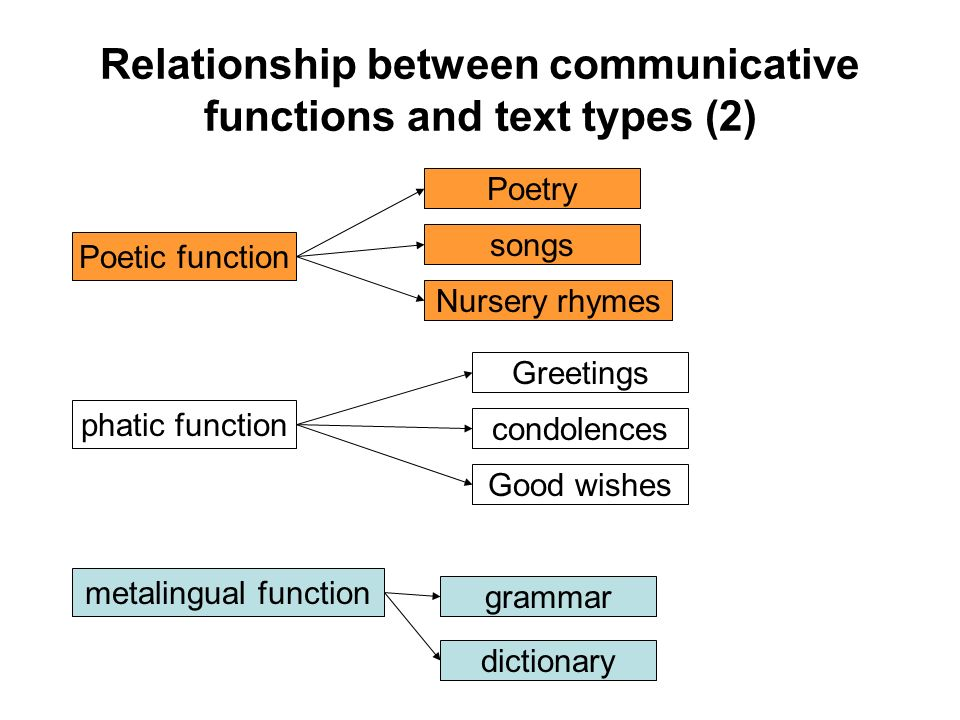 Relationship between communicative functions and text types (2) Poetic function Poetry songs Nursery rhymes Greetings condolences Good wishes grammar