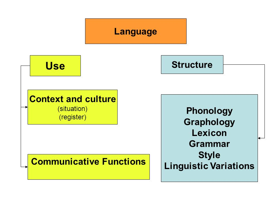 Language Use Structure Context and culture (situation) (register) Communicative Functions Phonology Graphology Lexicon Grammar Style Linguistic Variat