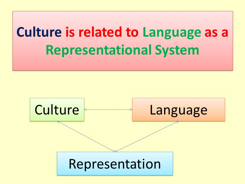 Culture is related to Language as a Representational System Culture Language Representation
