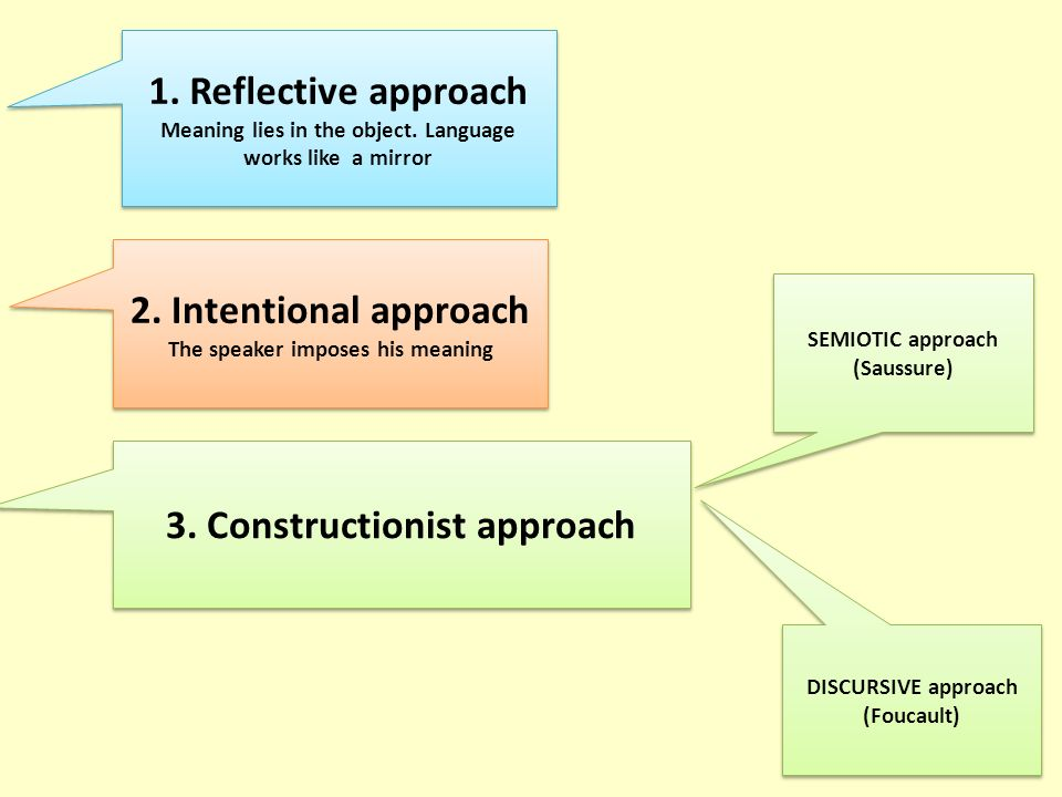 1. Reflective approach Meaning lies in the object. Language works like a mirror 1. Reflective approach Meaning lies in the object. Language works like