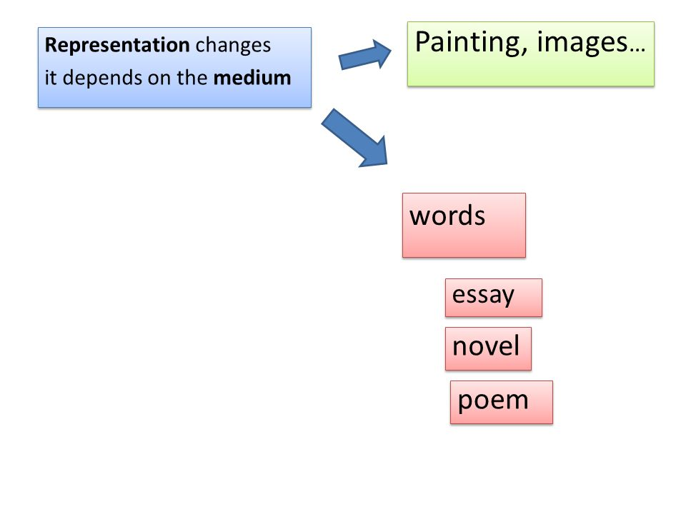 Representation changes it depends on the medium Representation changes it depends on the medium Painting, images … words poem essay novel