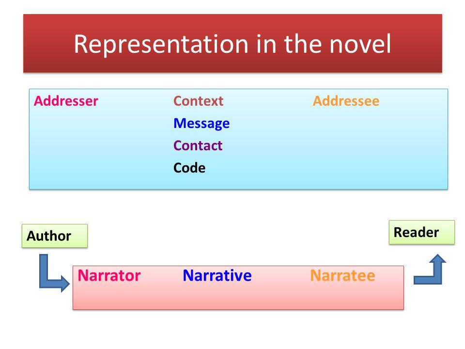 AddresserContextAddressee Message Contact Code AddresserContextAddressee Message Contact Code Narrator NarrativeNarratee Author Reader Representation