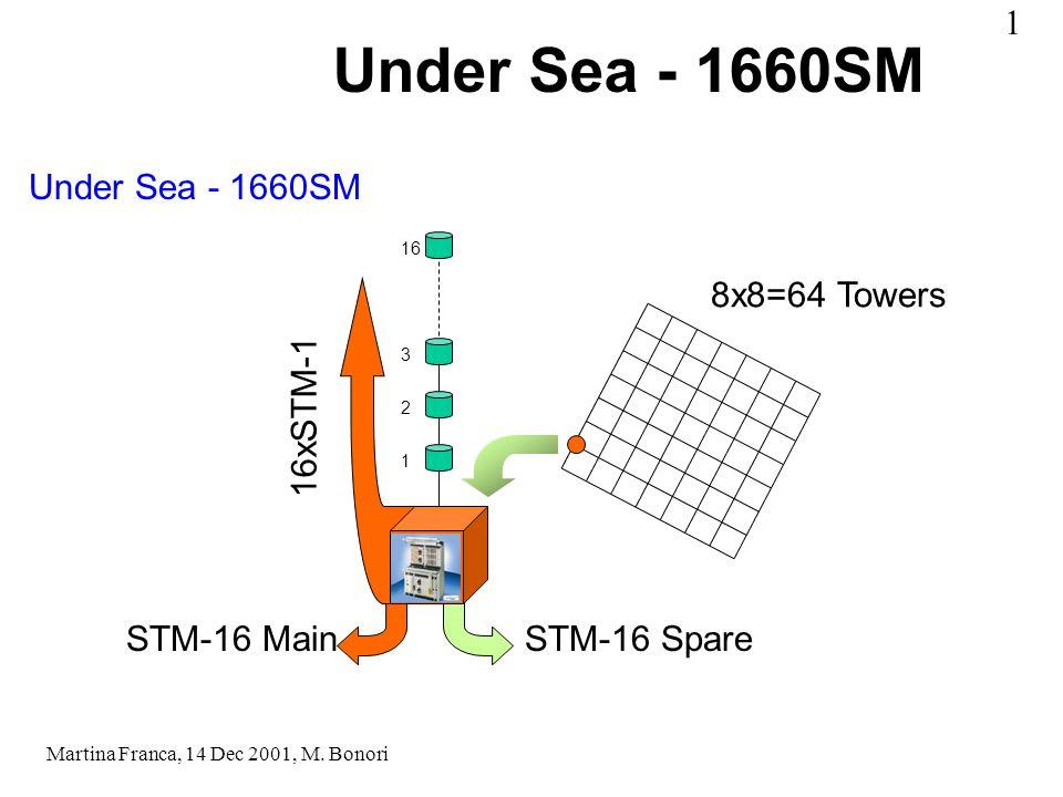 Under Sea - 1660SM 8x8=64 Towers 1 2 3 16 16xSTM-1 STM-16 MainSTM-16 Spare Under Sea - 1660SM Martina Franca, 14 Dec 2001, M.