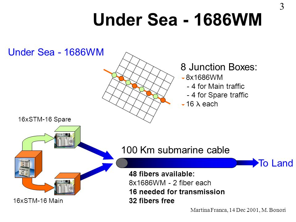 Under Sea - 1686WM 8 Junction Boxes: 8x1686WM - 4 for Main traffic - 4 for Spare traffic 16 each 16xSTM-16 Spare 16xSTM-16 Main 100 Km submarine cable 48 fibers available: 8x1686WM - 2 fiber each 16 needed for transmission 32 fibers free To Land Martina Franca, 14 Dec 2001, M.