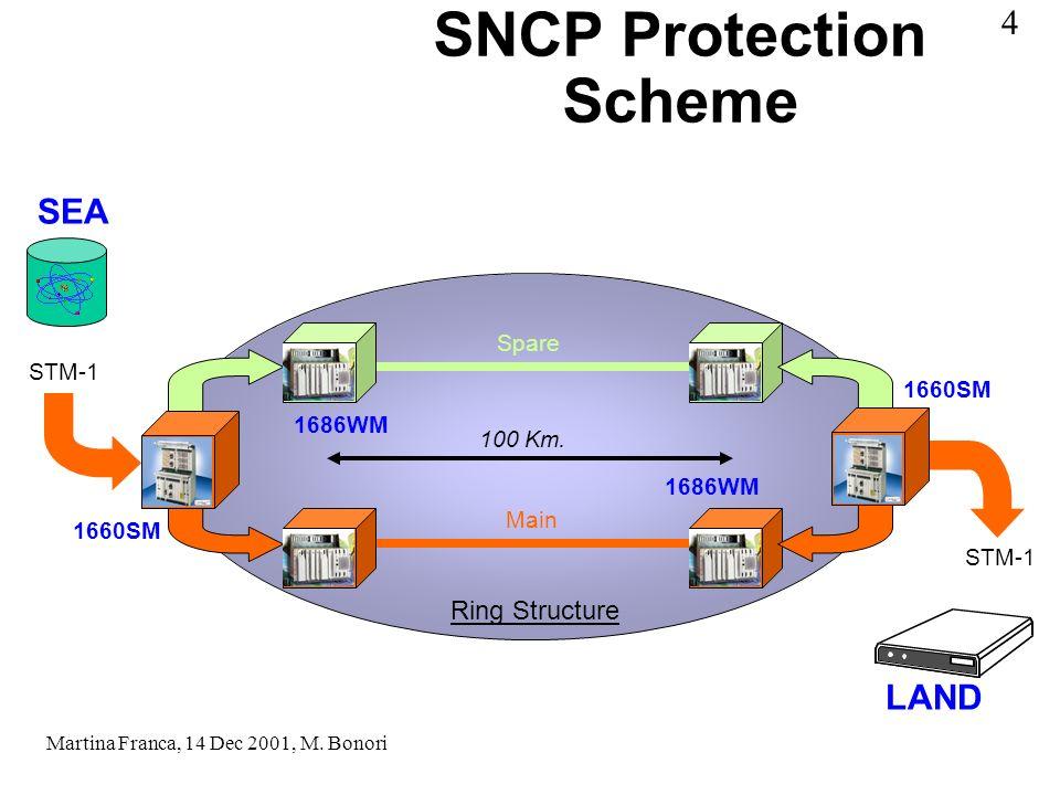 SNCP Protection Scheme Main Spare 1660SM 1686WM 100 Km.