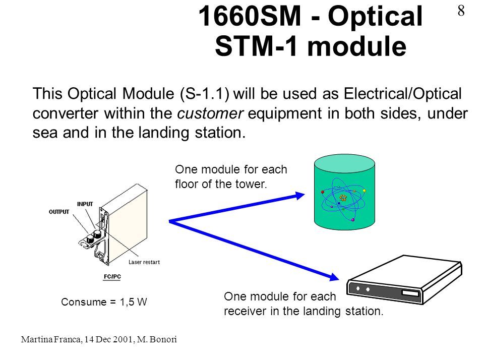 1660SM - Optical STM-1 module This Optical Module (S-1.1) will be used as Electrical/Optical converter within the customer equipment in both sides, under sea and in the landing station.