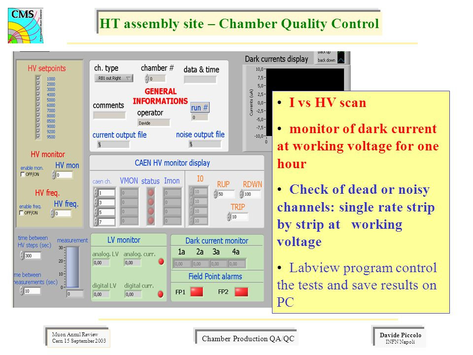 Davide Piccolo INFN Napoli Muon Annul Review Cern 15 September 2003 Chamber Production QA/QC I vs HV scan monitor of dark current at working voltage for one hour Check of dead or noisy channels: single rate strip by strip at working voltage Labview program control the tests and save results on PC HT assembly site – Chamber Quality Control