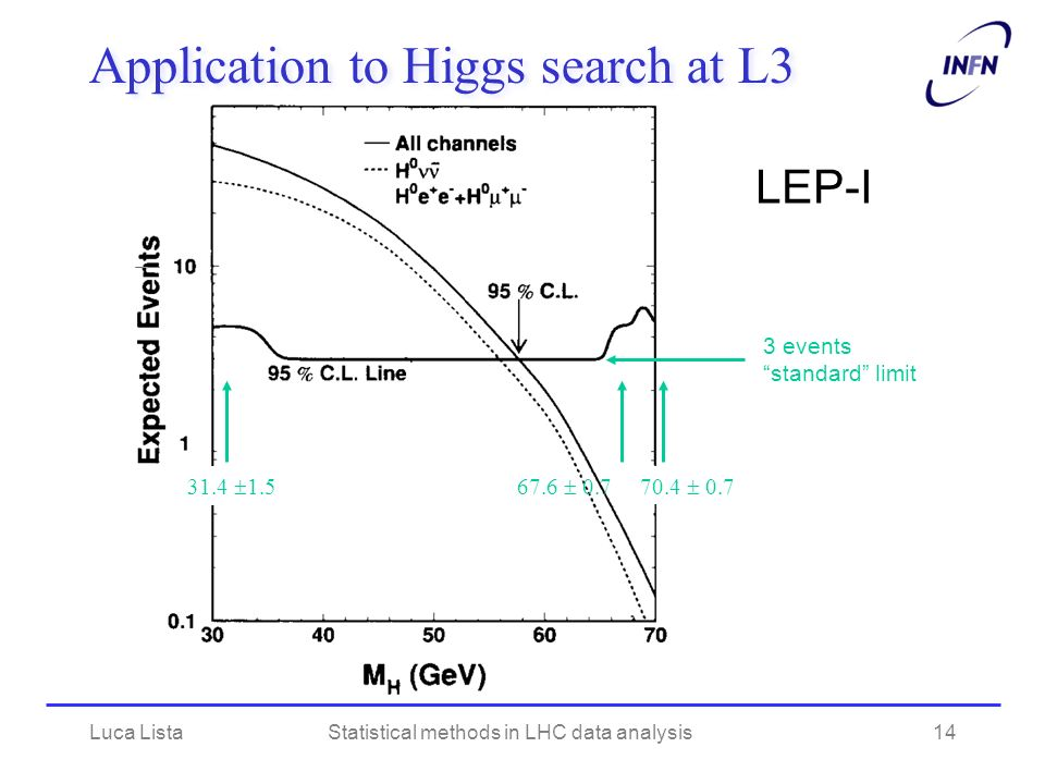 Application to Higgs search at L3 31.4 1.5 67.6 0.770.4 0.7 3 events standard limit LEP-I Luca ListaStatistical methods in LHC data analysis14