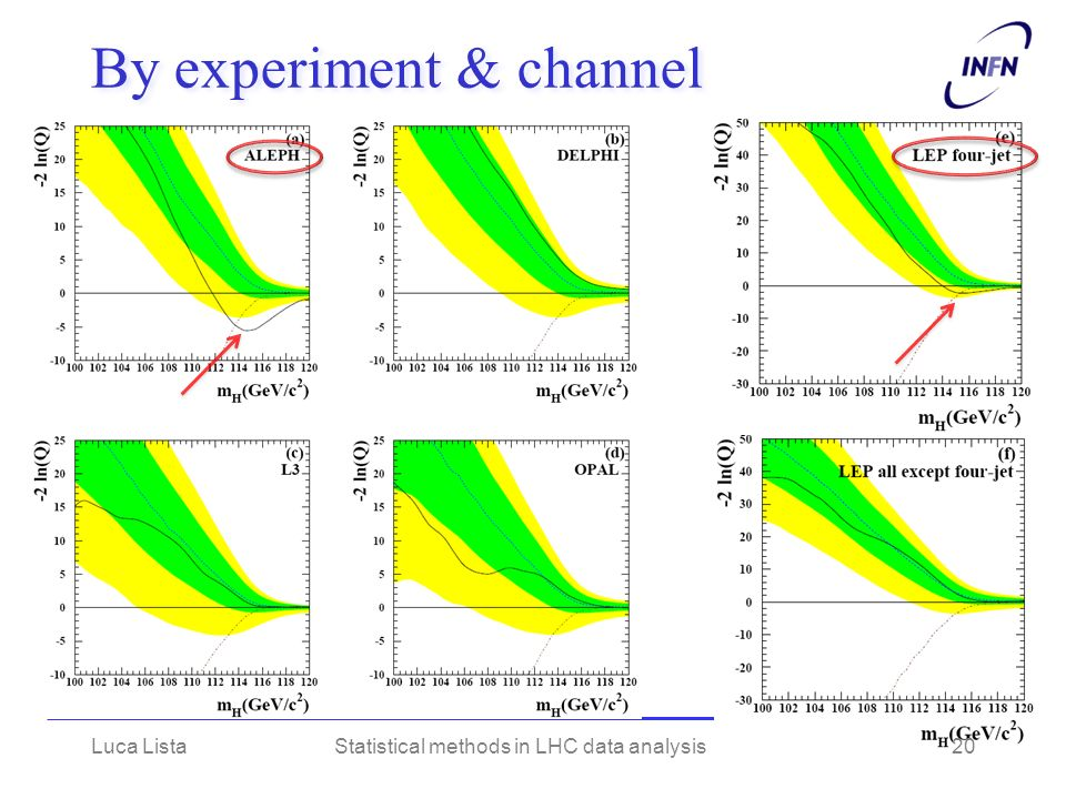 By experiment & channel Luca ListaStatistical methods in LHC data analysis20